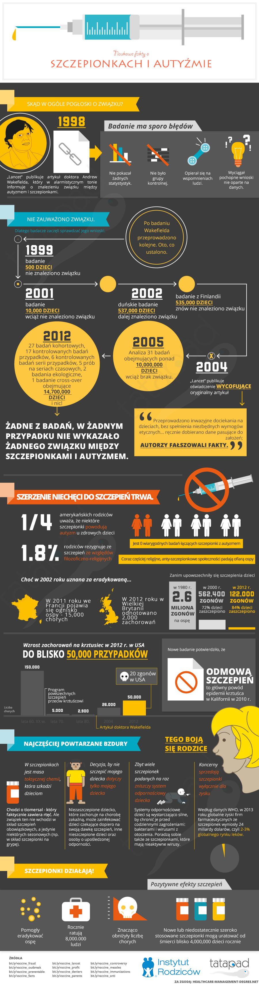 Nowe fakty o szczepionkach i autyźmie